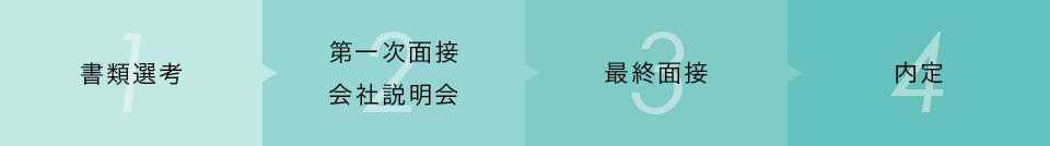 書類選考→第一次面接・会社説明会→最終面接→内定